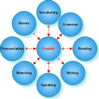 Language as a way of knowing essay